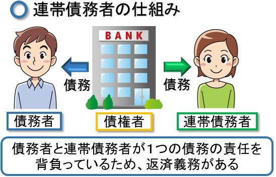 連帯債務者