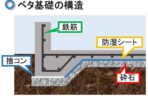 このように、ベタ基礎は鉄筋コンクリートを立ち上がりだけではなく、一面を覆っている住宅基礎になります。このとき、どのような構造なのかといいますと、断面図は以下
