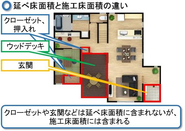 延べ床面積、施工床面積違い