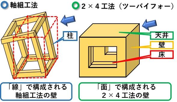 軸組工法と2×4工法(ツーバイフォー)