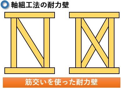 軸組工法耐力壁