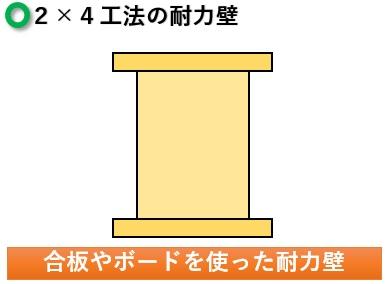 2×4工法の耐力壁