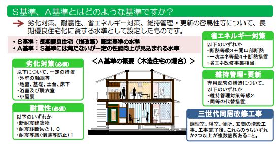 長期優良住宅リフォーム基準