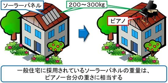 ソーラーパネルの重さ、耐震