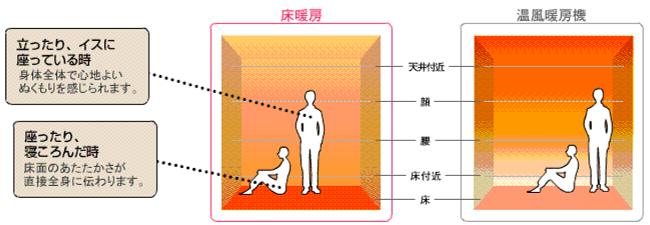 床暖房暖まり方