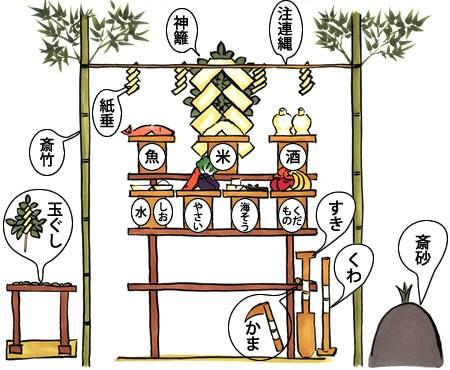地鎮祭神社が準備するもの