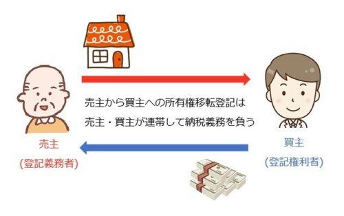 【建売住宅】新築一戸建ての諸費用・相場はいくら?内訳を ...