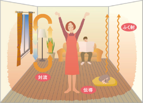 床暖房オプション