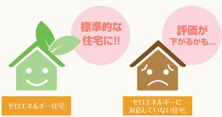 ゼロエネルギー住宅資産価値が下がらない