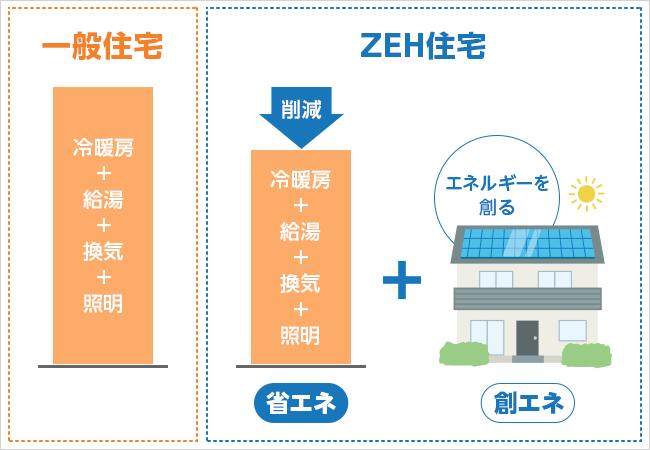 ゼロエネルギー住宅光熱費